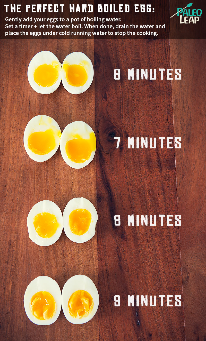 Hard boiled egg chart