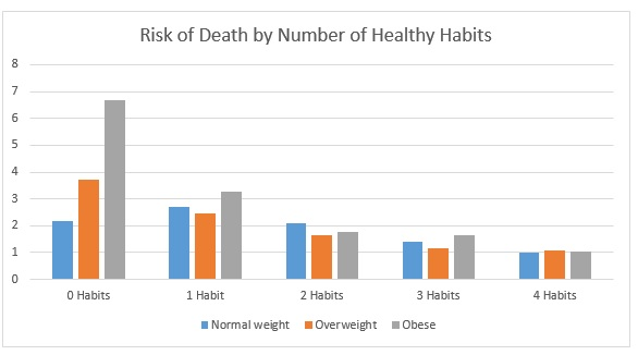 Risk of death by healthy habits