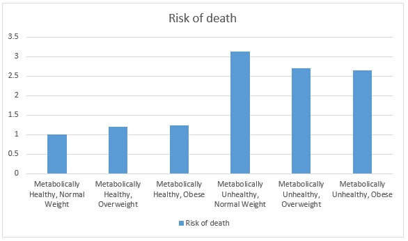 Risk of death by obesity
