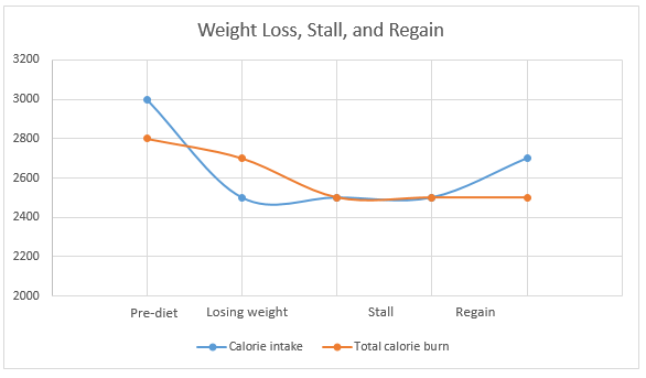 calorie deficit weight loss stall