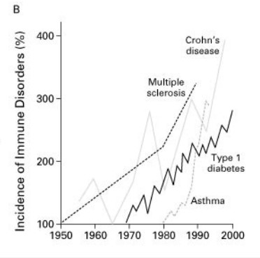 Chart showing rates of autoimmune diseases