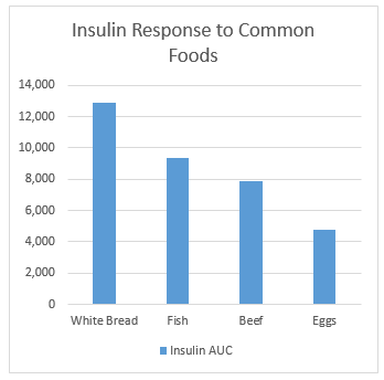 Insulin responses to foods