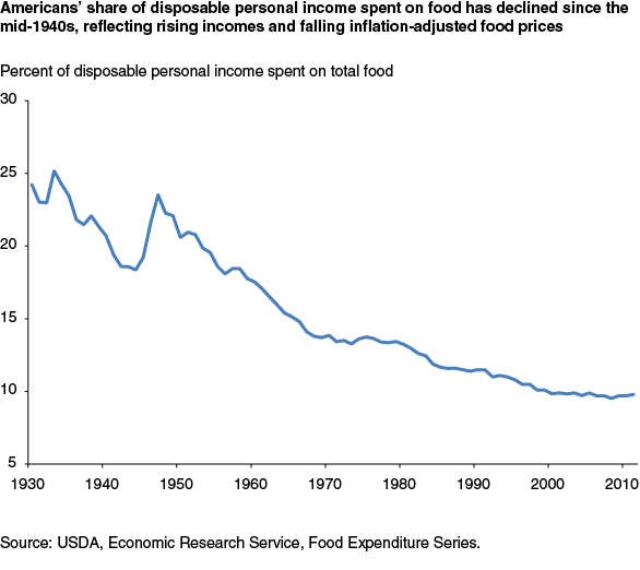 United States food spending