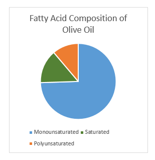 Fatty acid composition of olive oil