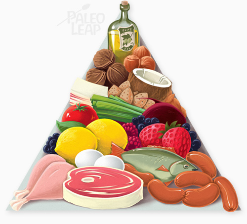 Healthy Paleo food