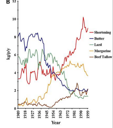 Cooking fat use, 1909-1999