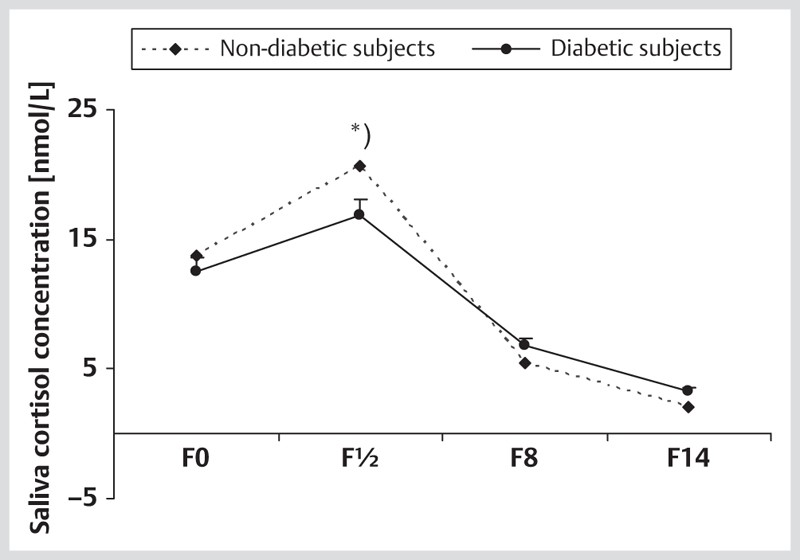 Cortisol: diabetics vs. non-diabetics
