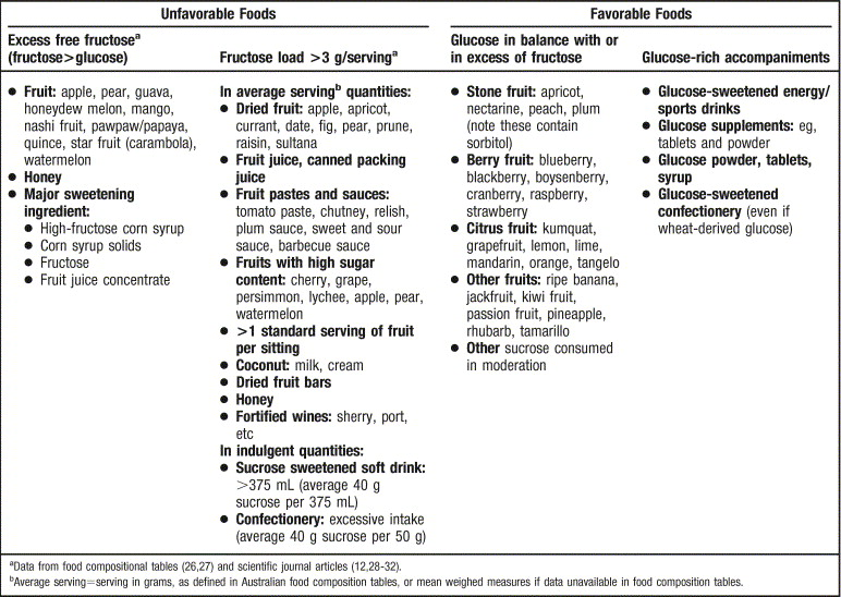 Chart of good and bad fructose foods