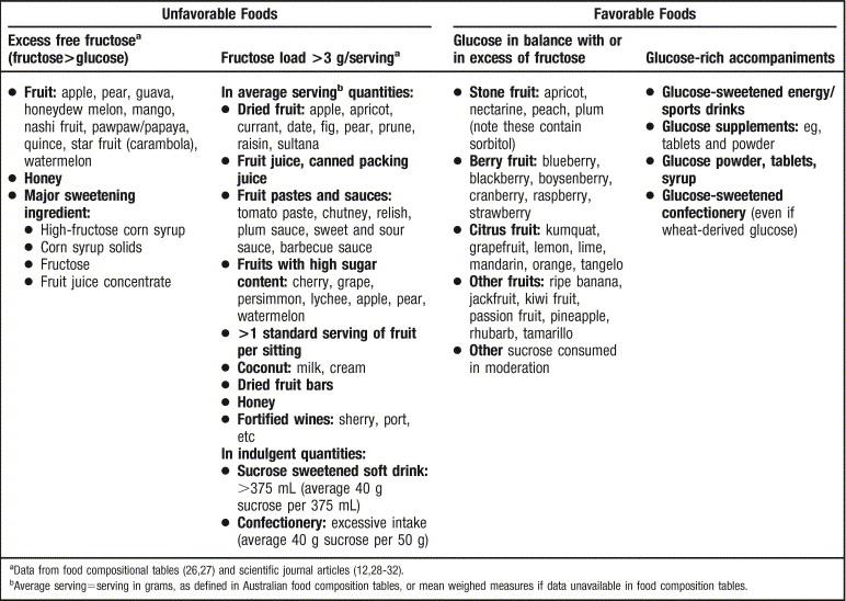 Fructose Intolerance Food List