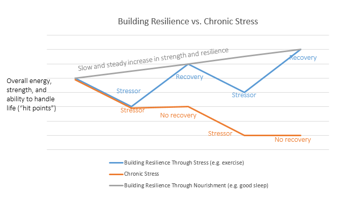 Resilience vs. chronic stress