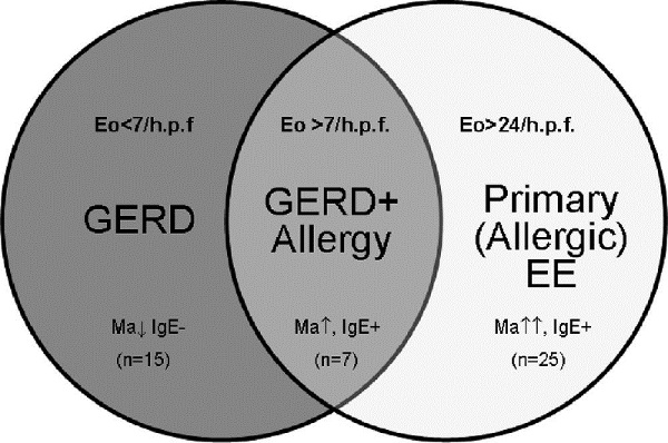 Venn diagram of GERD and EE