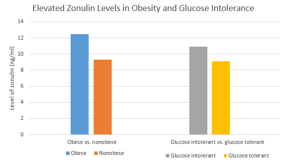 Zonulin and obesity