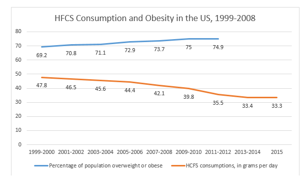 Obesity and HFCS in the US