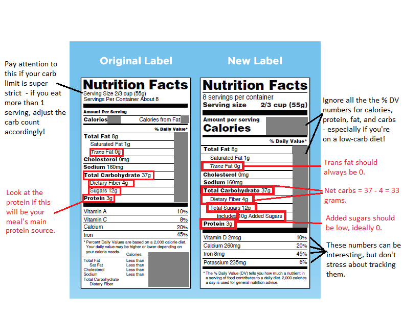 This is an image of Genius Keto How to Read Labels